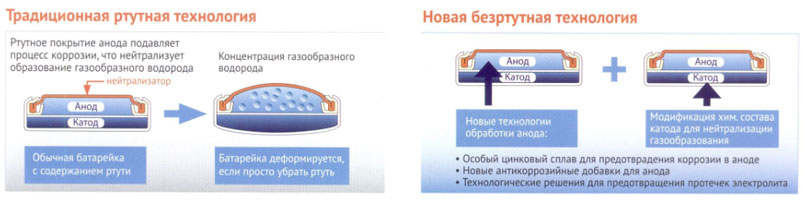 Технология батарейки Renata